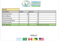 Brasil Goleadores - Panamericano