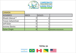 Canada Goleadores - Panamericano