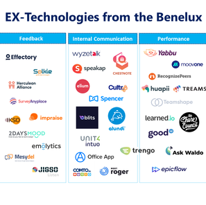 Employee Experience Technologies from the Benelux