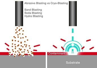 Abrasive vs Cryo Blasting.png