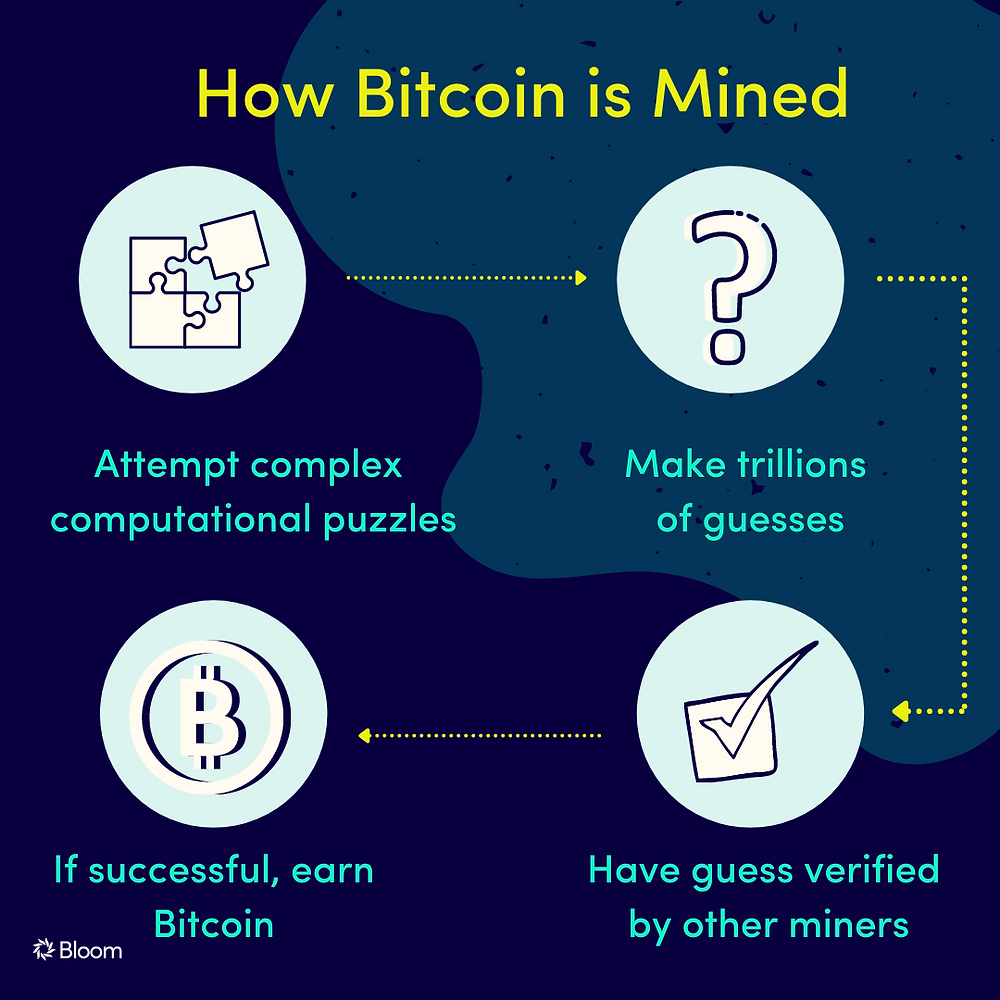How is Bitcoin Mined? Bloom Impact Investing