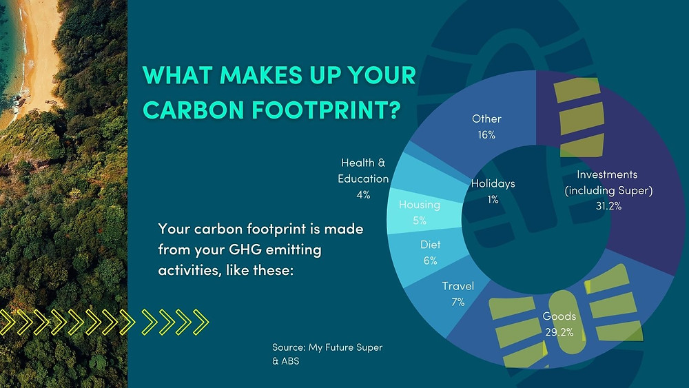 Investments make 31% of Australian Carbon Footprint