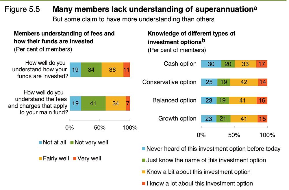 Many Australians lack understanding of superannuation