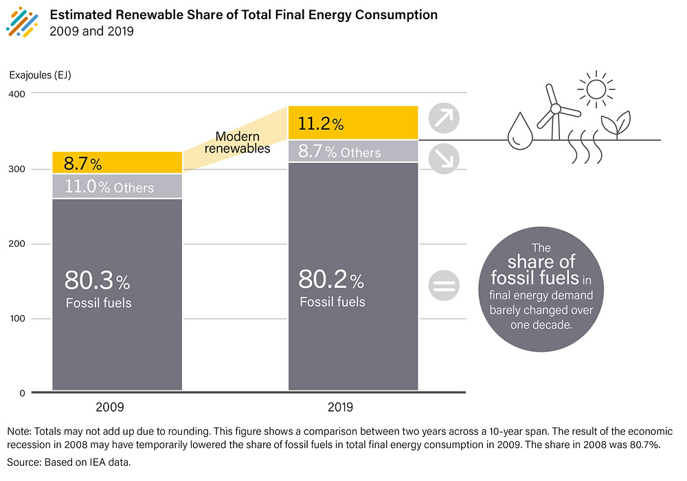Percentage of fossil fuels and renewables used in 2010 vs 2020