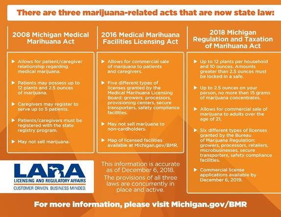 Michigan Marijuana Laws