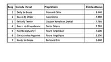 Résultats du concours de race mérens 1er août 2020