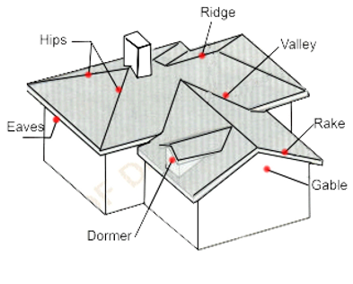 Stockton Roof Inspections