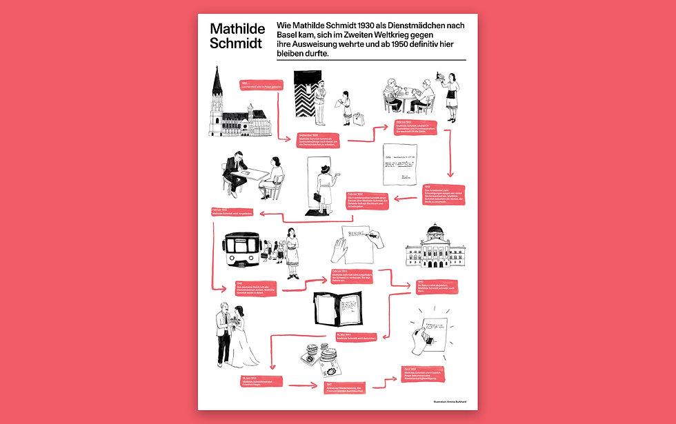 Magnet Basel, illustrierte Lebensläufe