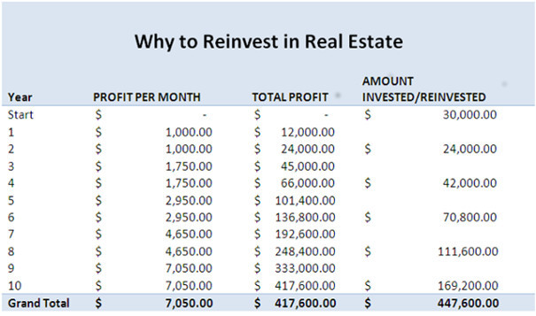 Why to reinvest in real estate.jpg