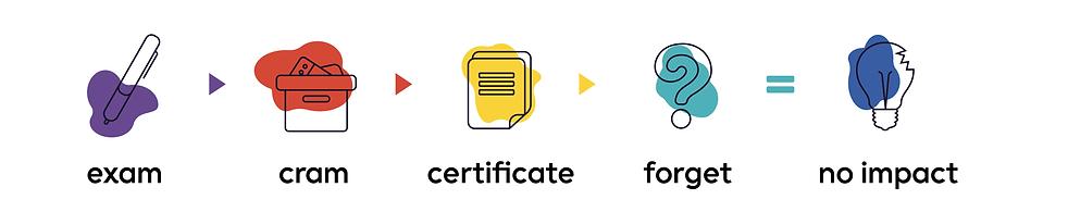 The formula of exam plus cram plus certificate plus forget equals no impact