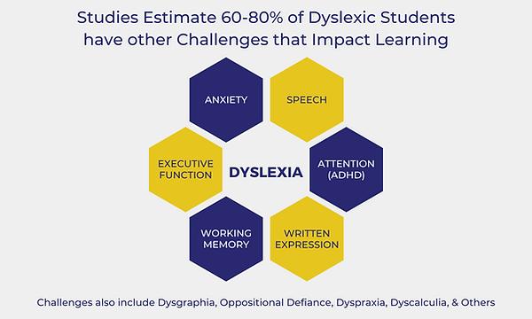 Studies Estimate 60-80% of Dyslexic Stud