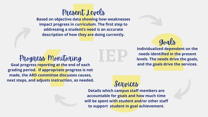 Present Levels, Goals, Services, Progres