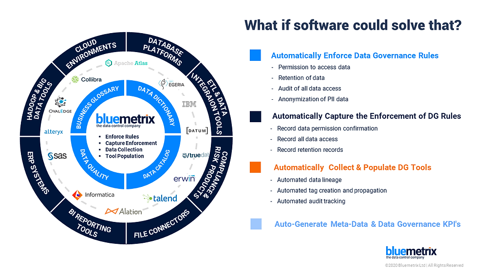 Data Governance Automation