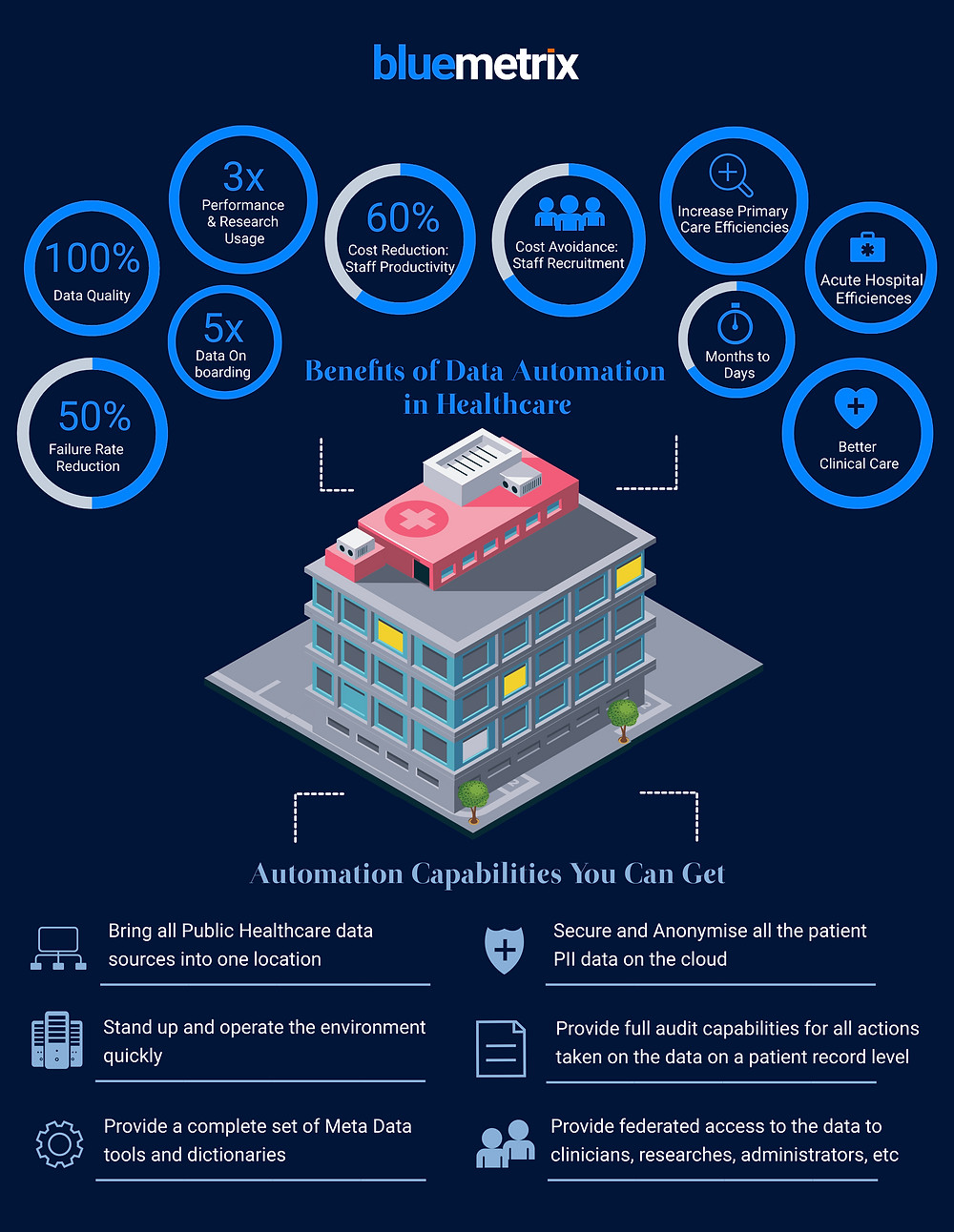 Infographic: Benefits of Data Automation in Healthcare