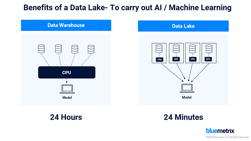 The value of data lake in AI transformation