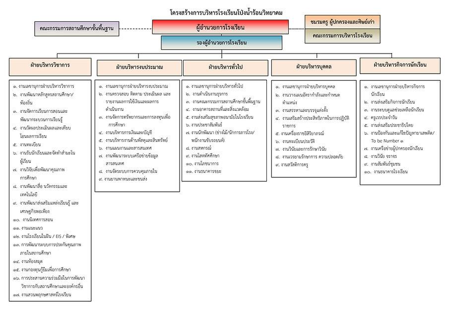 ผังการบริหารโรงเรียน 2563 (pdf.io).jpg