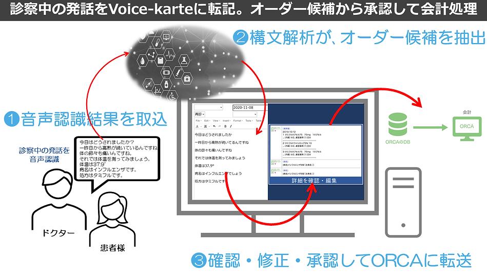 Voice-Karte特徴.png