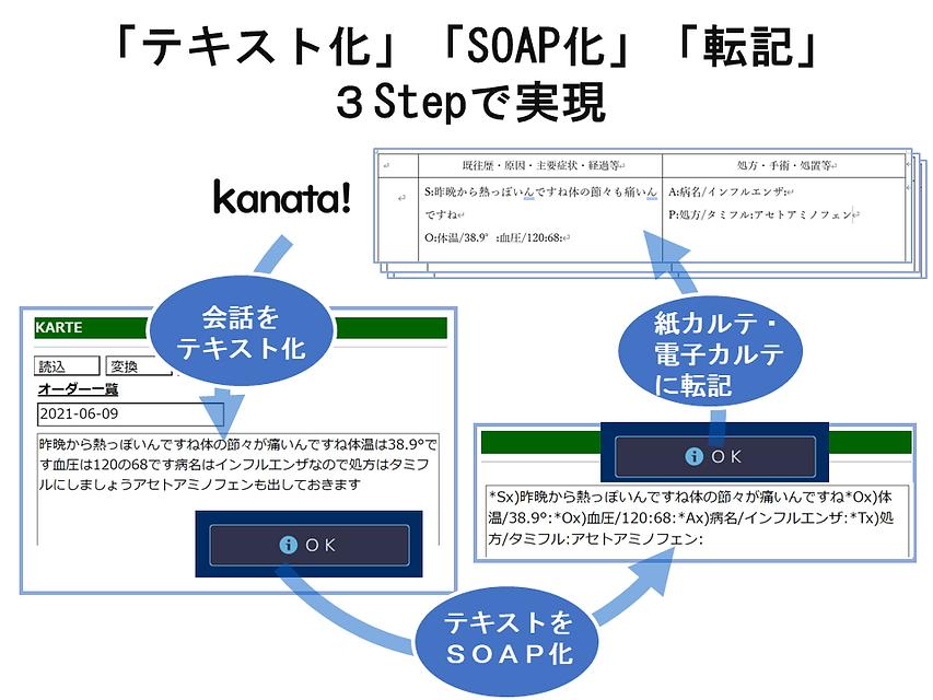 kanata!の特徴3step.png