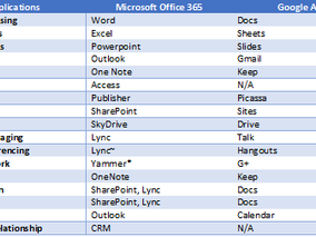 Microsoft Office 365 versus Google Apps- Feature Set