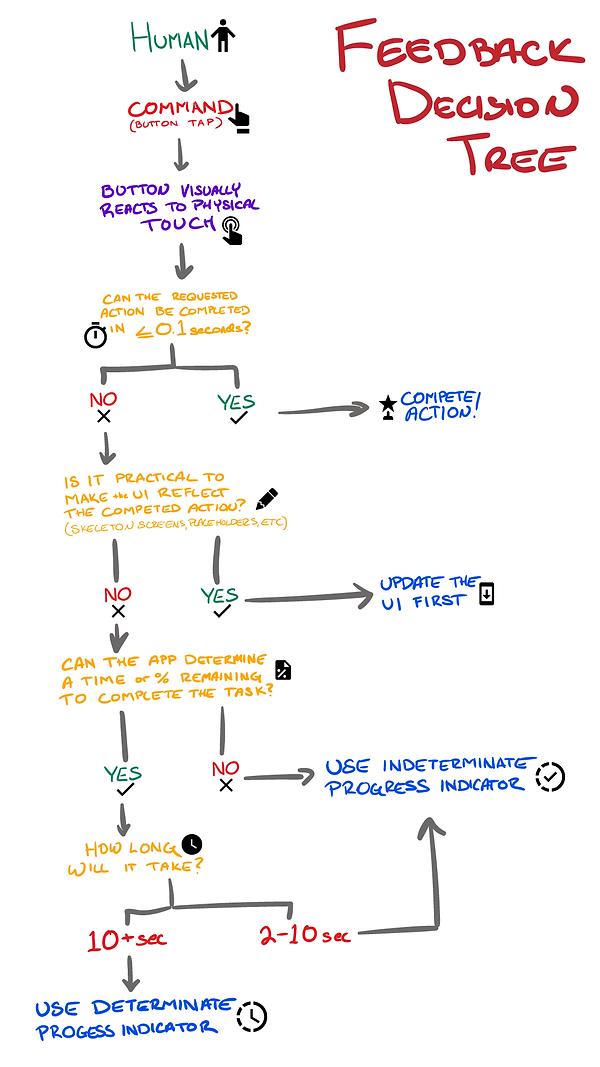 Fedback-decision-tree_v1.png