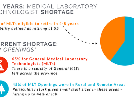 MLT Shortage: Addressing an Impending Crisis (Infographic)
