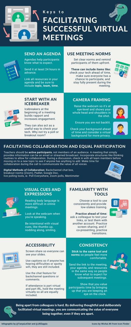 Facilitating Successful Virtual Meetings