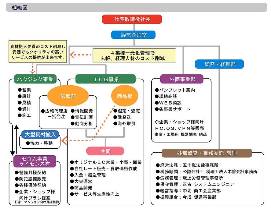 【完成】組織図ーセラ.jpg
