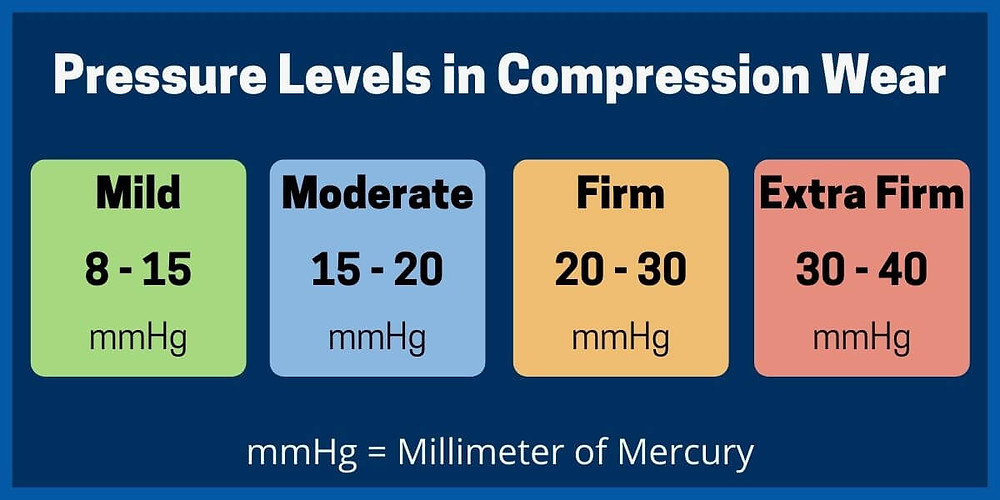 Mild, Moderate, Firm, Extra Firm pressure levels in compression garments.