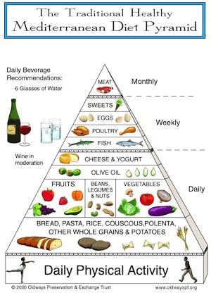 how to boost your immunity Mediterranean Diet Pyramid