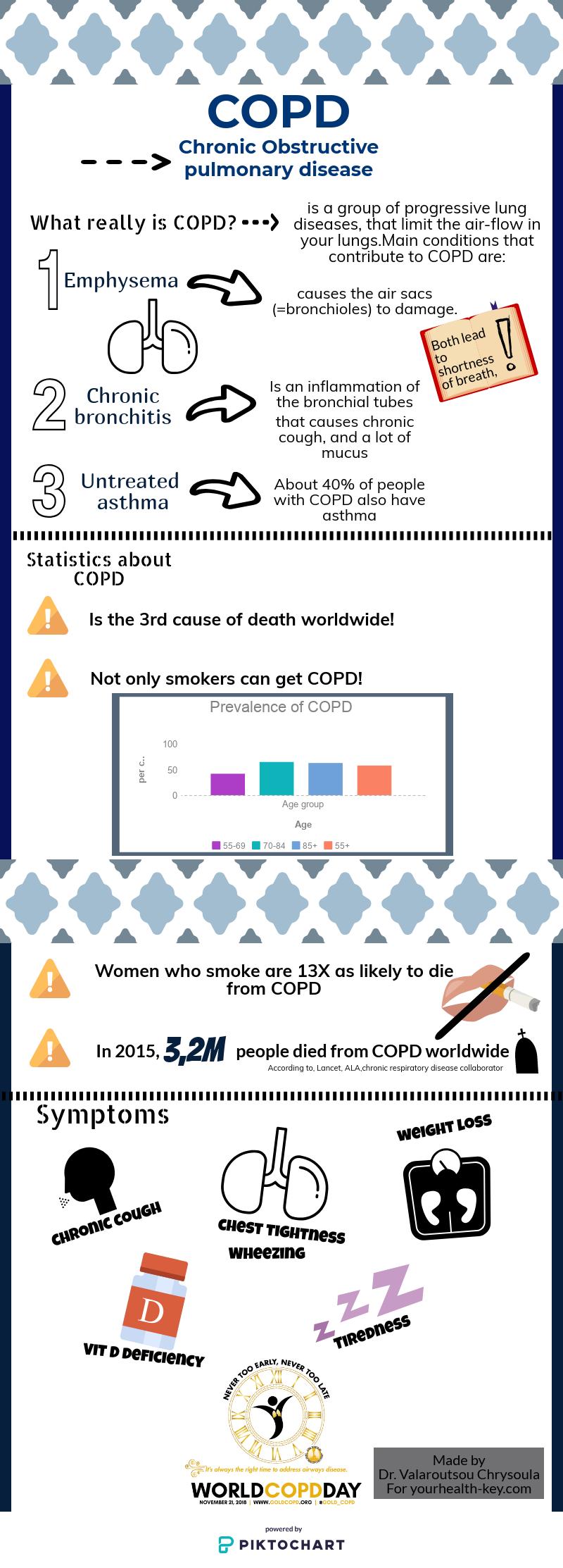 Chronic Obstructive Pulmonary Disease COPD 21 november