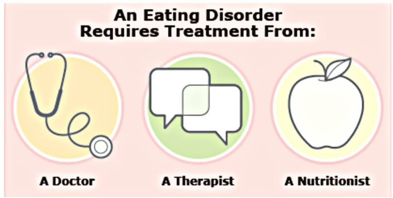 Eating Disorder Types Effect Treatment doctor therapist nutritionist