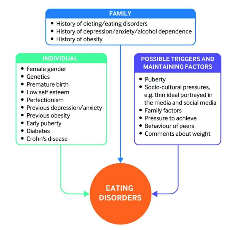 Eating Disorder Types Effect Treatment