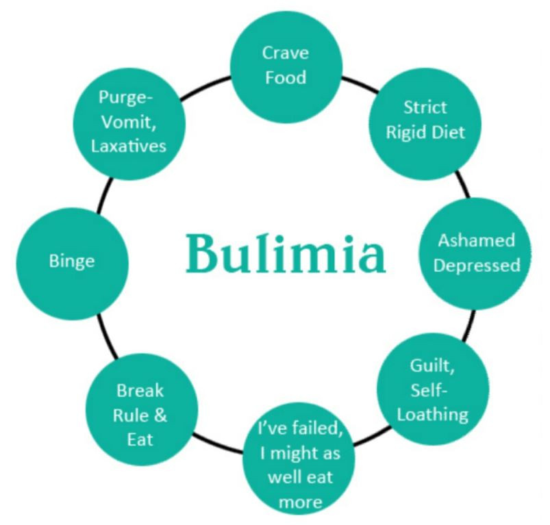 Eating Disorder Types Effect Treatment Bulimia