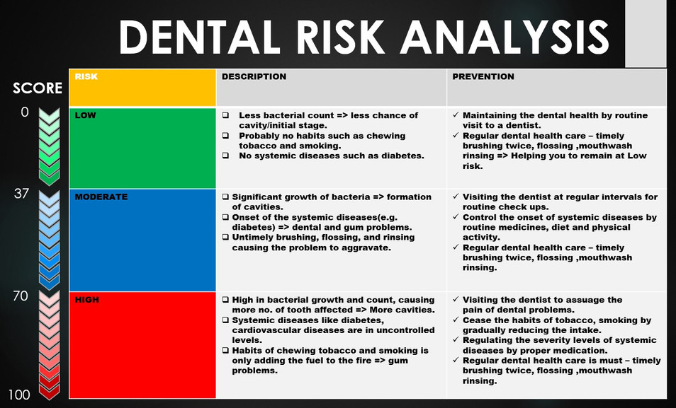 Dental health calculator and risk analysis