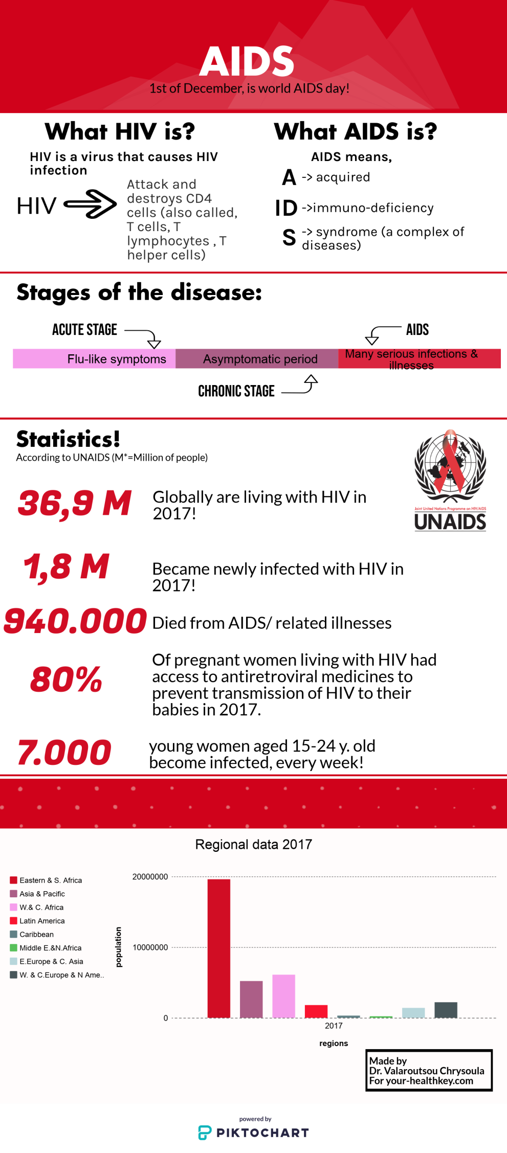 World AIDS Day Statistics and Awareness