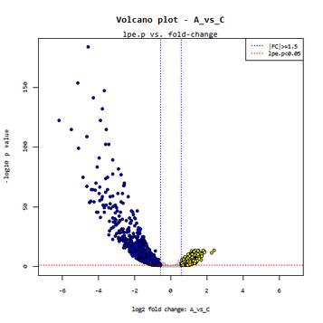 Volcano_plot_A_vs_C_lpe.p.png