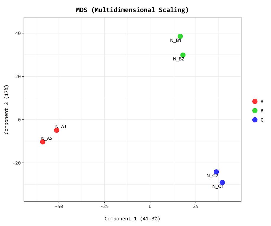 MDS plot(multidimensional scaling plot).