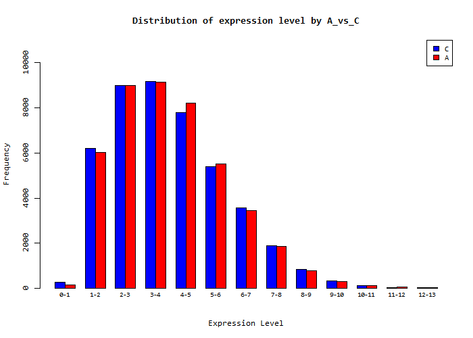 Dist_of_exp_level_A_vs_C.png