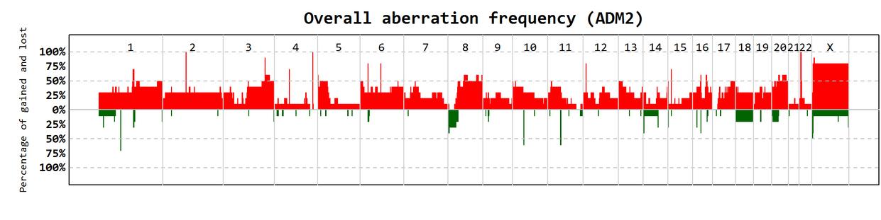 Overall_aberr_freq_plot.png