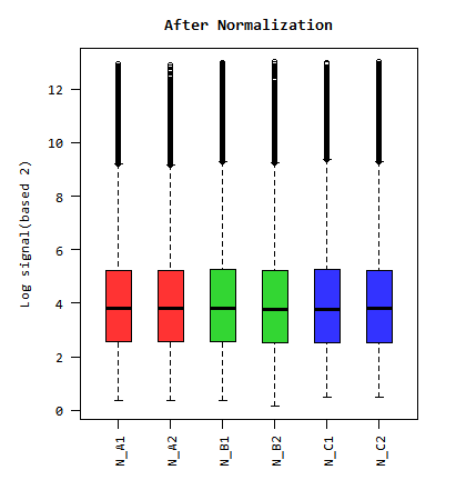 Box plot_before_after_qnorm.png