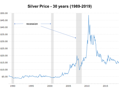 Is Silver an Investment? Is Silver a Hedge?