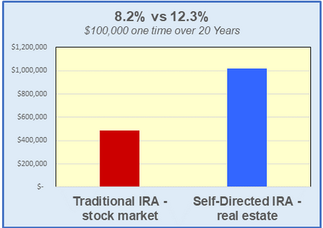 During COVID, My 401(k) Grew Consistently and Impressively While My IRA Fluctuated Wildly