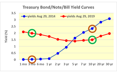 """What is an """"Inverted Yield Curve"""" and Why Should I Care?"""