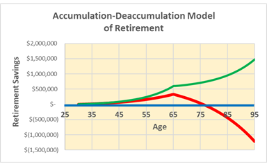 The Flawed Accumulation-Deaccumulation Model of Retirement Planning