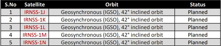 Table of the planned satellites of the IRNSS series and their orbits