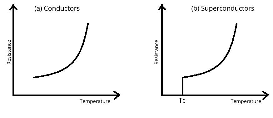 Resistance Vs Temperature Plot