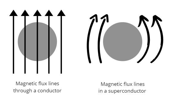 Direction of magnetic flux lines