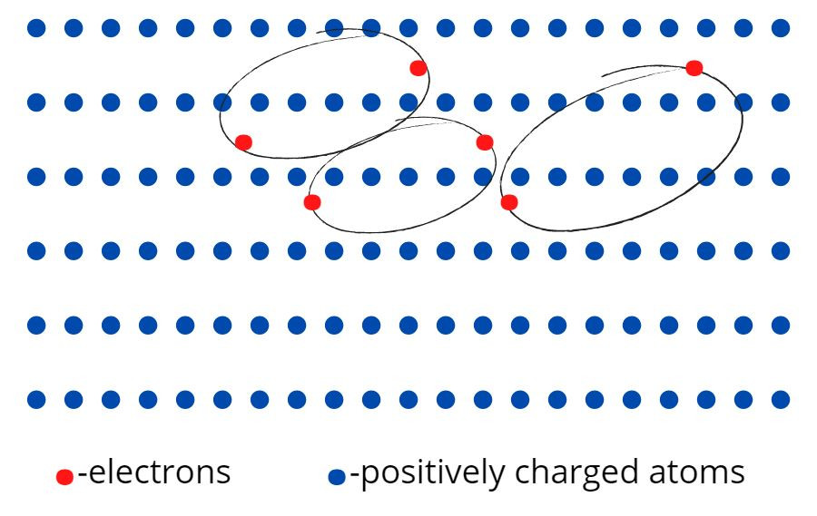 Electrons moving as cooper pairs