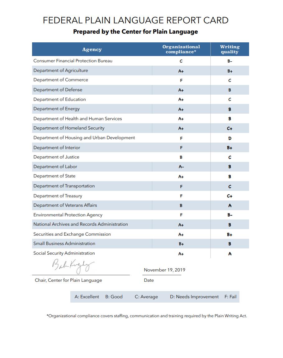 2019 Federal Plain Language Report Card.