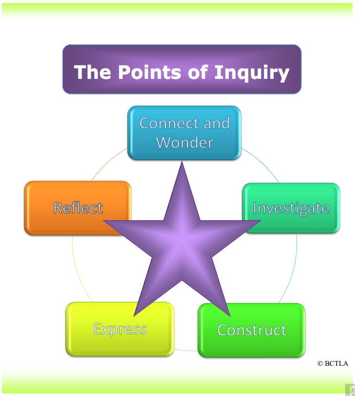 Points of Inquiry